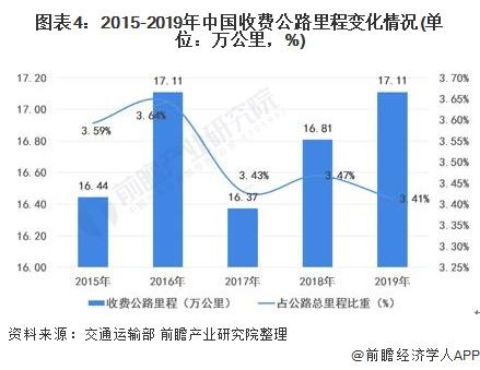 图表4:2015-2019年中国收费公路里程变化情况(单位:万公里,%)