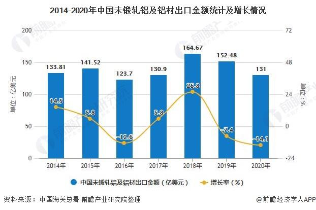 2014-2020年中国未锻轧铝及铝材出口金额统计及增长情况