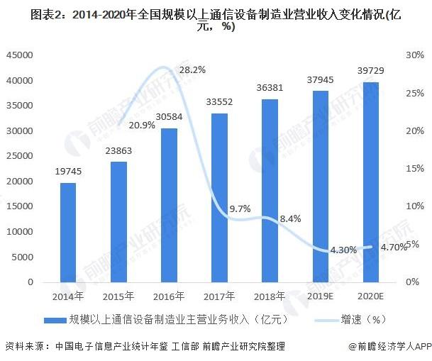 图表2:2014-2020年全国规模以上通信设备制造业营业收入变化情况(亿元,%)
