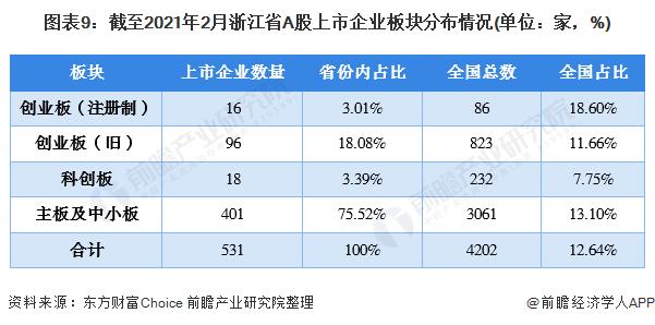 图表9:截至2021年2月浙江省A股上市企业板块分布情况(单位:家,%)