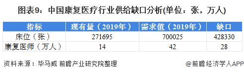 图表9:中国康复医疗行业供给缺口分析(单位:张,万人)