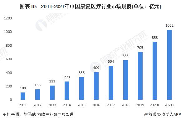 图表10:2011-2021年中国康复医疗行业市场规模(单位:亿元)