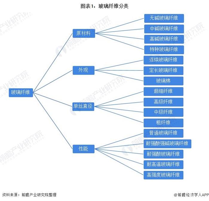 图表1:玻璃纤维分类