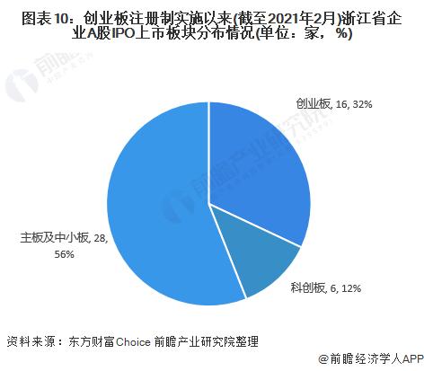 图表10:创业板注册制实施以来(截至2021年2月)浙江省企业A股IPO上市板块分布情况(单位:家,%)