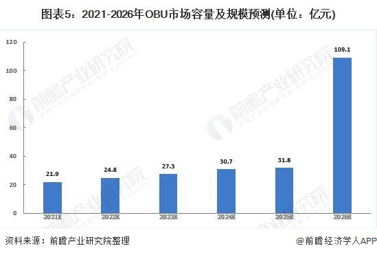 图表5:2021-2026年OBU市场容量及规模预测(单位:亿元)