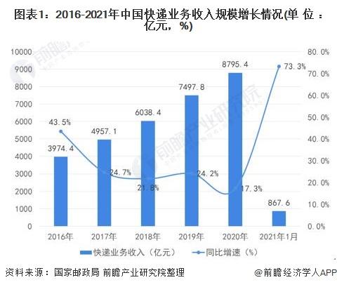 图表1:2016-2021年中国快递业务收入规模增长情况(单位:亿元,%)