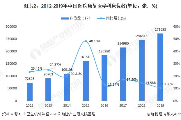 图表2:2012-2019年中国医院康复医学科床位数(单位:张,%)