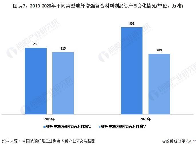 图表7:2019-2020年不同类型玻纤增强复合材料制品总产量变化情况(单位:万吨)