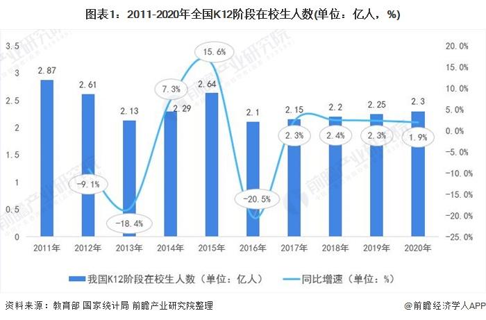 图表1:2011-2020年全国K12阶段在校生人数(单位:亿人,%)