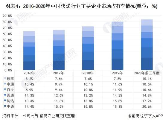 图表4:2016-2020年中国快递行业主要企业市场占有率情况(单位:%)