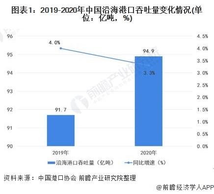 图表1:2019-2020年中国沿海港口吞吐量变化情况(单位:亿吨,%)