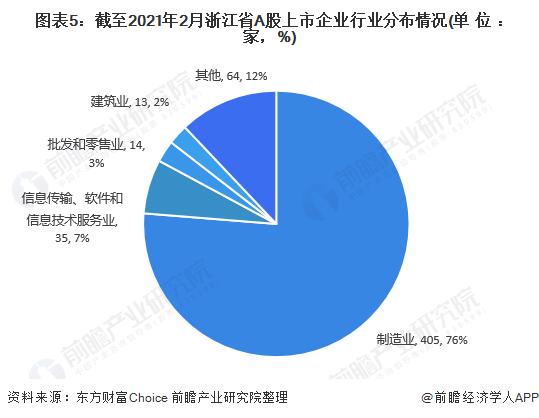 图表5:截至2021年2月浙江省A股上市企业行业分布情况(单位:家,%)
