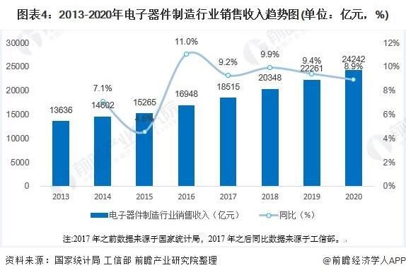 圖表4:2013-2020年電子器件制造行業銷售收入趨勢圖(單位:億元,%)