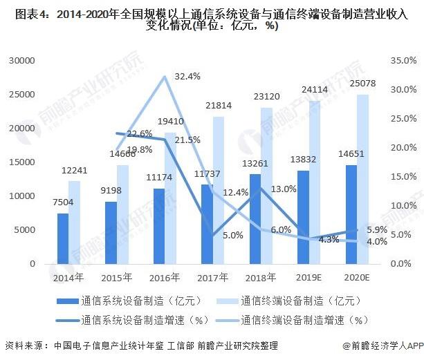 图表4:2014-2020年全国规模以上通信系统设备与通信终端设备制造营业收入变化情况(单位:亿元,%)