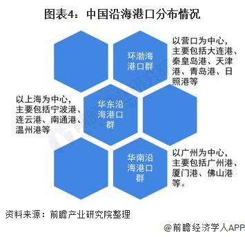 图表4:中国沿海港口分布情况