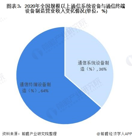 图表3:2020年全国规模以上通信系统设备与通信终端设备制造营业收入变化情况(单位:%)