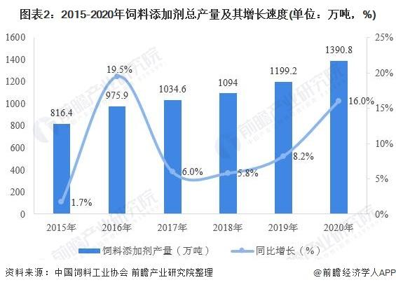 图表2:2015-2020年饲料添加剂总产量及其增长速度(单位:万吨,%)