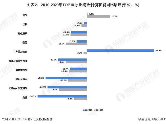 圖表2:2019-2020年TOP10行業投放刊例花費同比增速(單位:%)