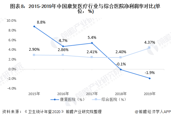 图表8:2015-2019年中国康复医疗行业与综合医院净利润率对比(单位:%)