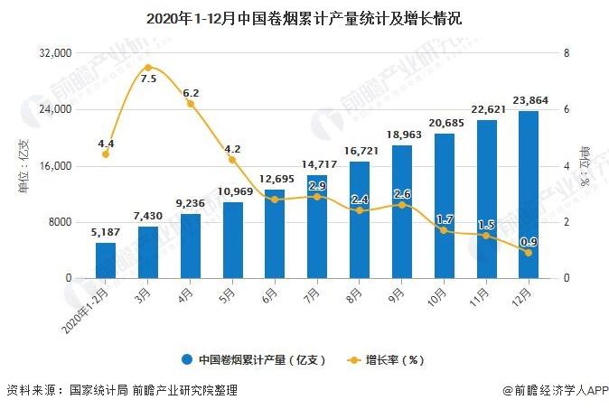2020年1-12月中国卷烟累计产量统计及增长情况