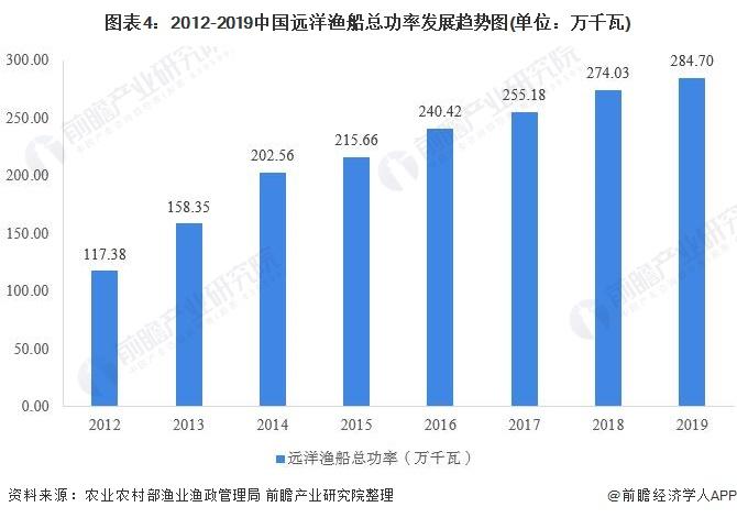 图表4:2012-2019中国远洋渔船总功率发展趋势图(单位:万千瓦)