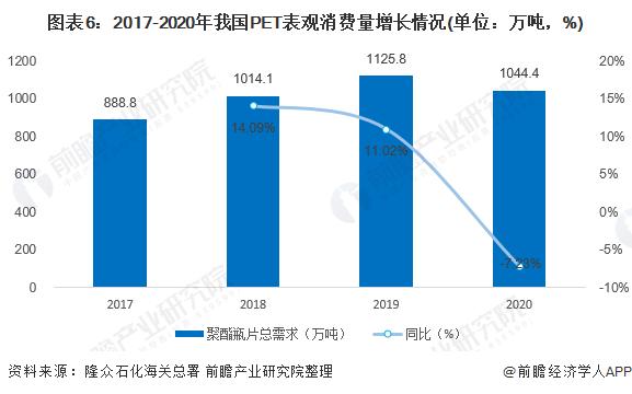 图表6:2017-2020年我国PET表观消费量增长情况(单位:万吨,%)