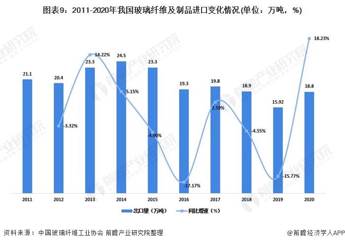 图表9:2011-2020年我国玻璃纤维及制品进口变化情况(单位:万吨,%)