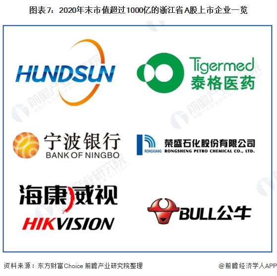 图表7:2020年末市值超过1000亿的浙江省A股上市企业一览