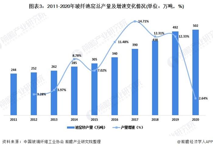 图表3:2011-2020年玻纤池窑总产量及增速变化情况(单位:万吨,%)