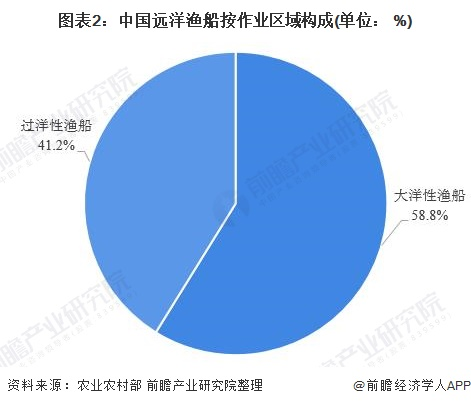 图表2:中国远洋渔船按作业区域构成(单位: %)