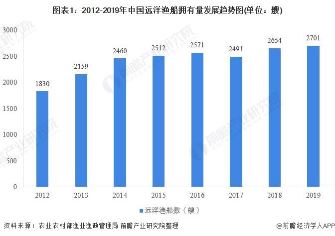 图表1:2012-2019年中国远洋渔船拥有量发展趋势图(单位:艘)