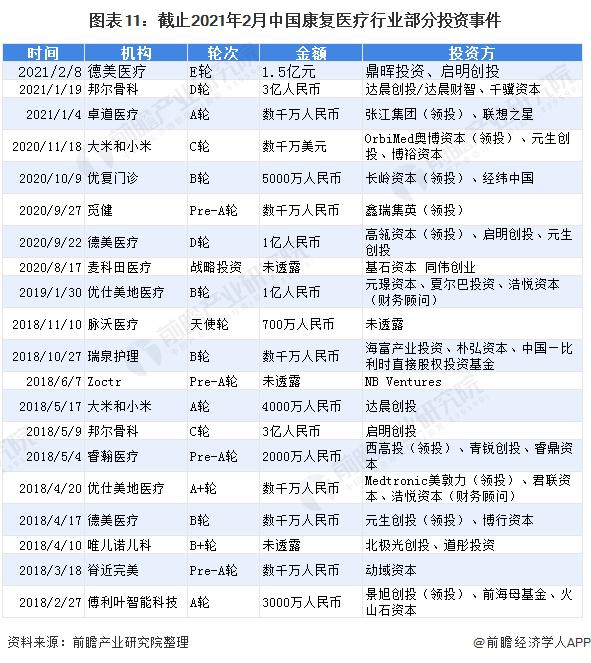 图表11:截止2021年2月中国康复医疗行业部分投资事件