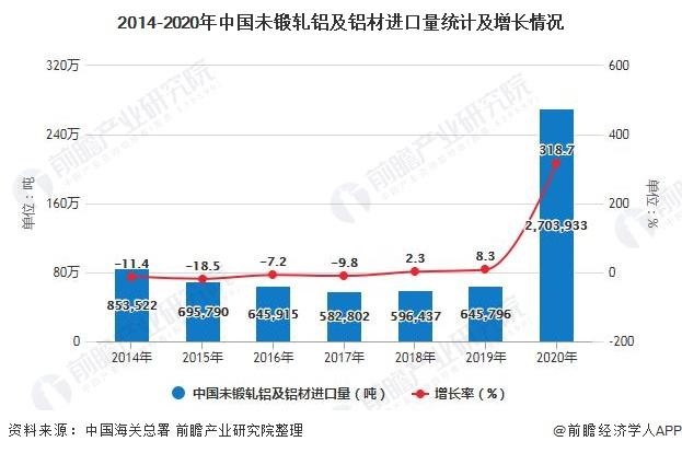 2014-2020年中国未锻轧铝及铝材进口量统计及增长情况