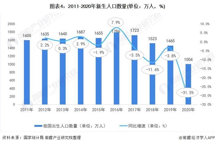 图表4:2011-2020年新生人口数量(单位:万人,%)