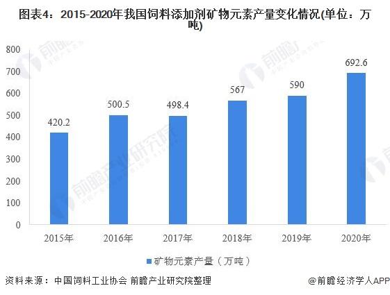 图表4:2015-2020年我国饲料添加剂矿物元素产量变化情况(单位:万吨)