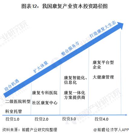 图表12:我国康复产业资本投资路径图