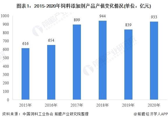 图表1:2015-2020年饲料添加剂产品产值变化情况(单位:亿元)