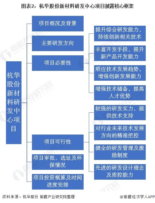 图表2:杭华股份新材料研发中心项目披露核心框架