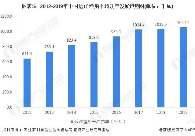 图表5:2012-2019年中国远洋渔船平均功率发展趋势图(单位:千瓦)