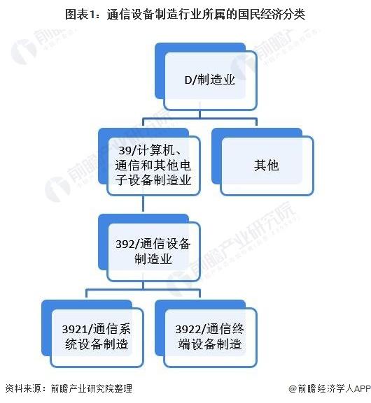 图表1:通信设备制造行业所属的国民经济分类