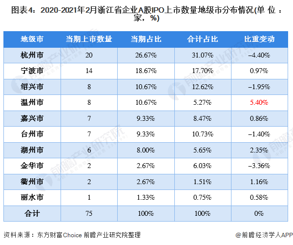 图表4:2020-2021年2月浙江省企业A股IPO上市数量地级市分布情况(单位:家,%)