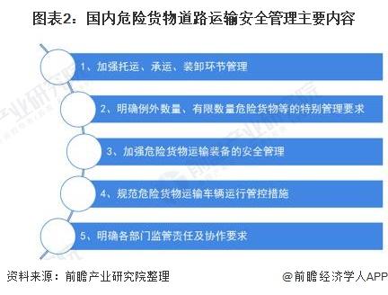 图表2:国内危险货物道路运输安全管理主要内容