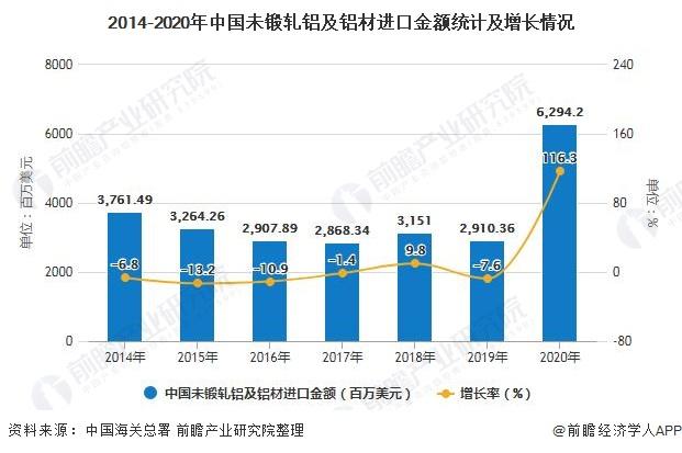 2014-2020年中国未锻轧铝及铝材进口金额统计及增长情况