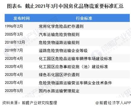 图表6:截止2021年3月中国危化品物流重要标准汇总
