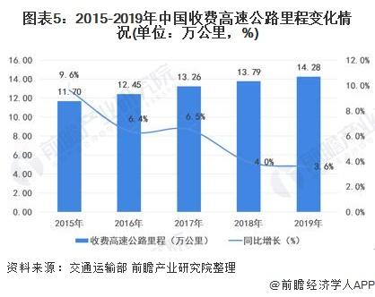 图表5:2015-2019年中国收费高速公路里程变化情况(单位:万公里,%)