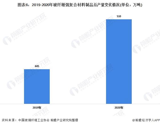 图表6:2019-2020年玻纤增强复合材料制品总产量变化情况(单位:万吨)