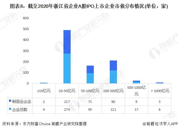 图表8:截至2020年浙江省企业A股IPO上市企业市值分布情况(单位:家)