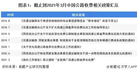 图表1:截止到2021年3月中国公路收费相关政策汇总