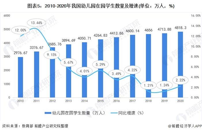 图表5:2010-2020年我国幼儿园在园学生数量及增速(单位:万人,%)