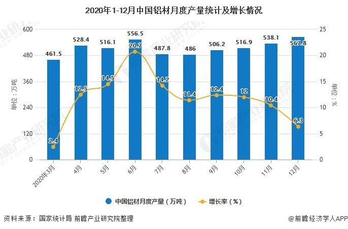 2020年1-12月中国铝材月度产量统计及增长情况